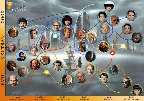 El atlas de las nubles quien es quien